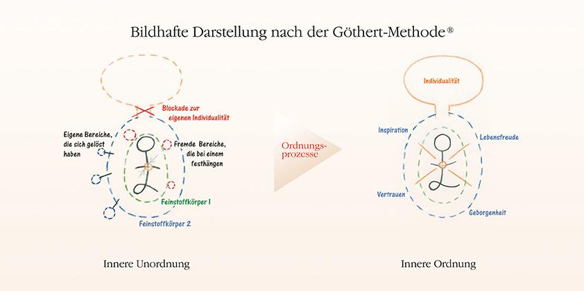 Bildhafte Darstellung der Göthert-Methode